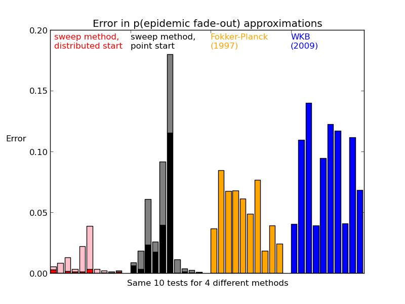 Error in p(epidemic fade-out) approximations